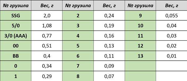 tablica-oboznachenie_vesa_gruzil_v_bukvakh_i_gramm.jpg.14bd3c9f26e3d45bcb1438e41a8d37e8.jpg